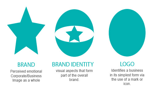 What Everybody Ought to Know About Branding, Identity u0026 Logo Design